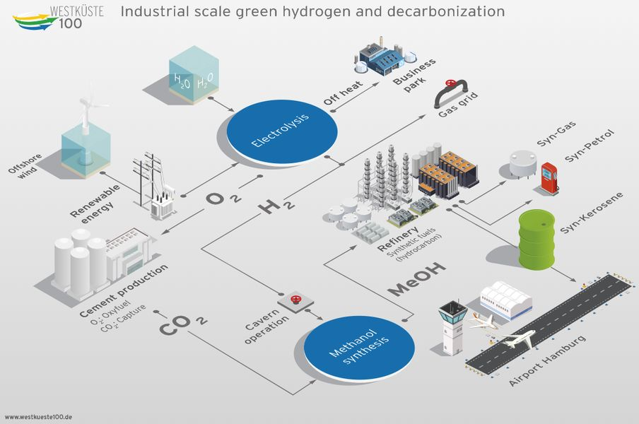 Cement industry green hydrogen and decarbonisation