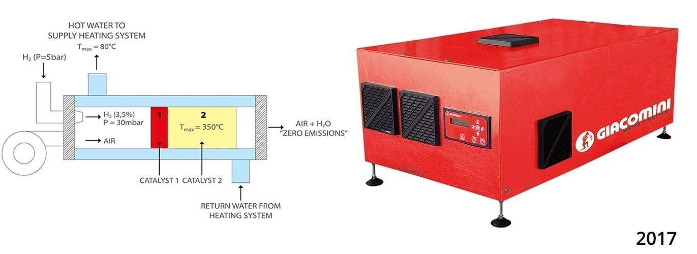 Giacomini hydrogen boiler technology