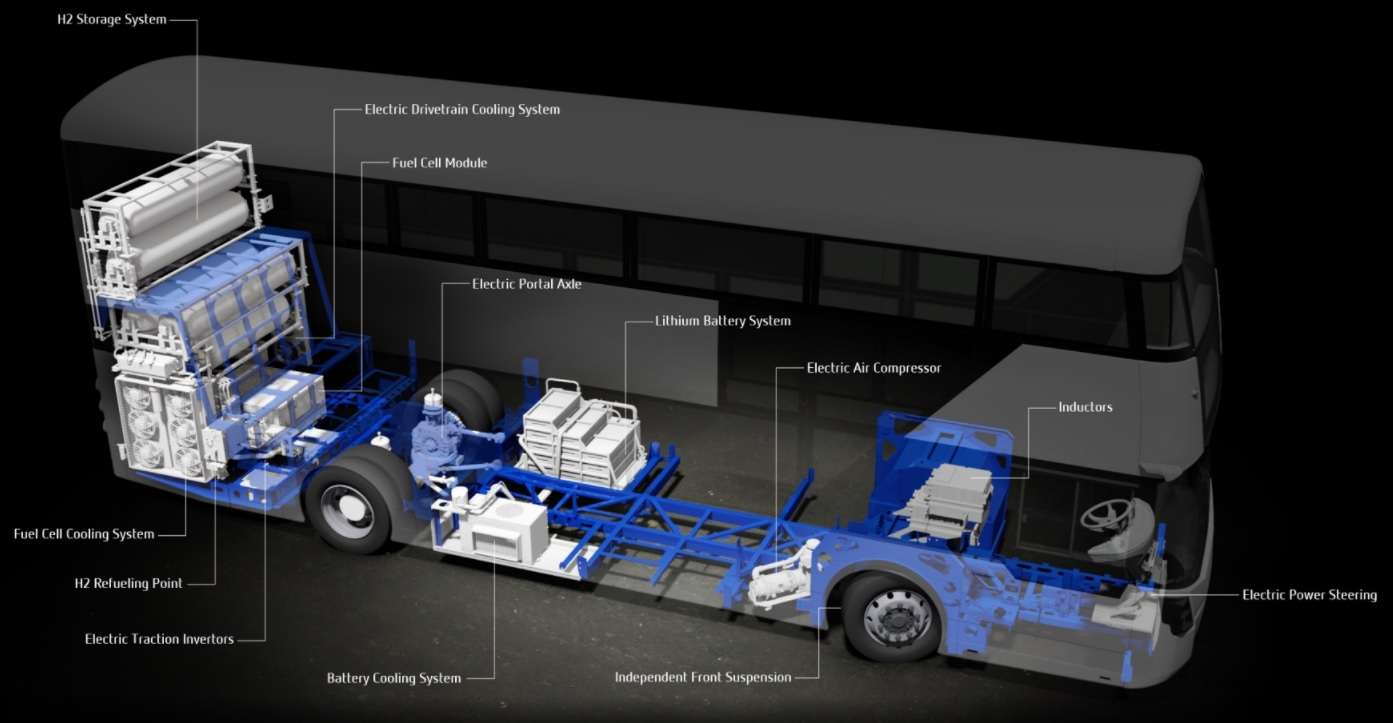 Hydrogen buses have different structure