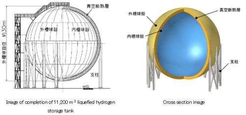 Kawasaki the world's largest liquefied hydrogen tank