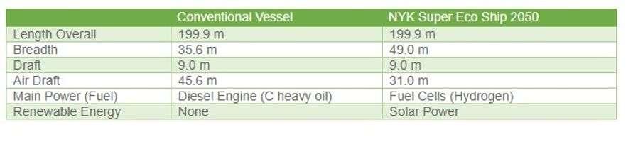 NYK conventional ships vs Super Eco Ship