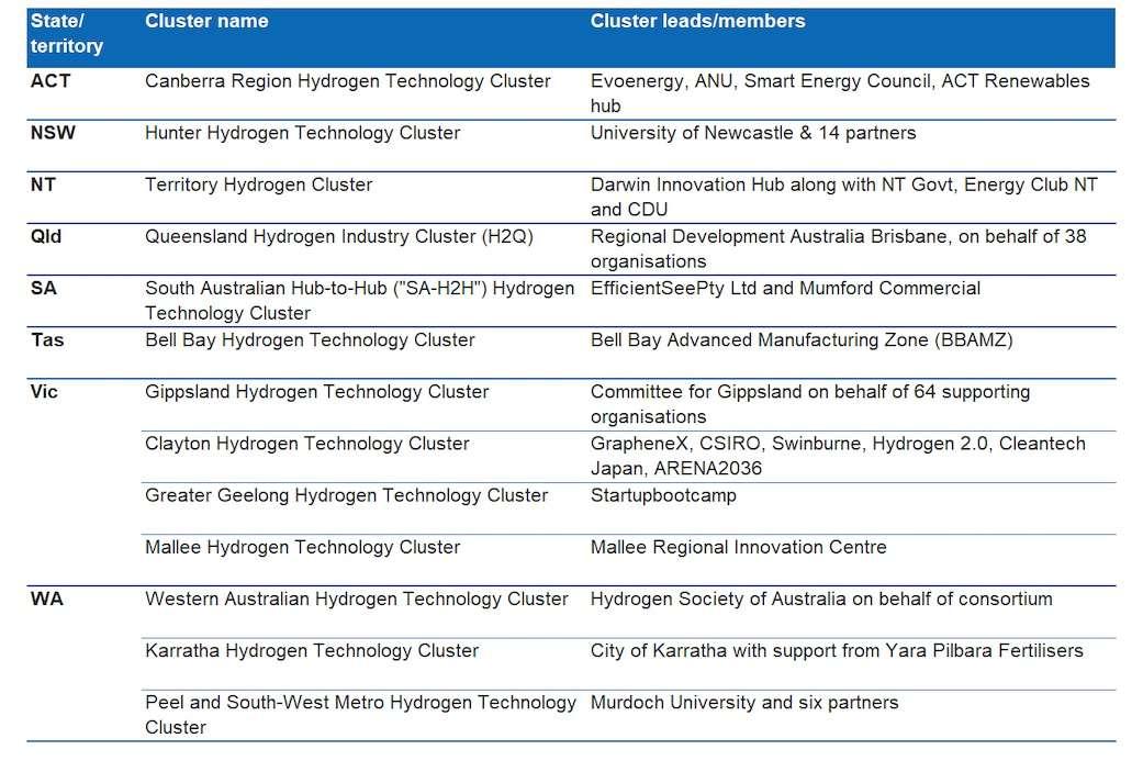 Regional Hydrogen Technology Clusters Australia