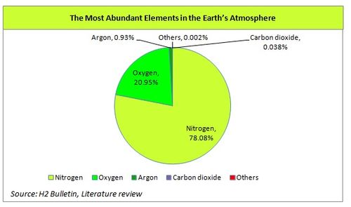 The Most Abundant Elements in the Earth's Atmosphere