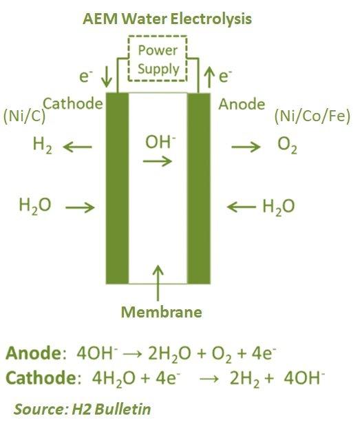 AEM Water Electrolysis