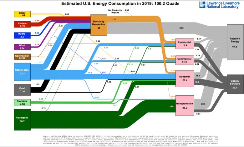 Energy Flow Chart with Rejected Energy
