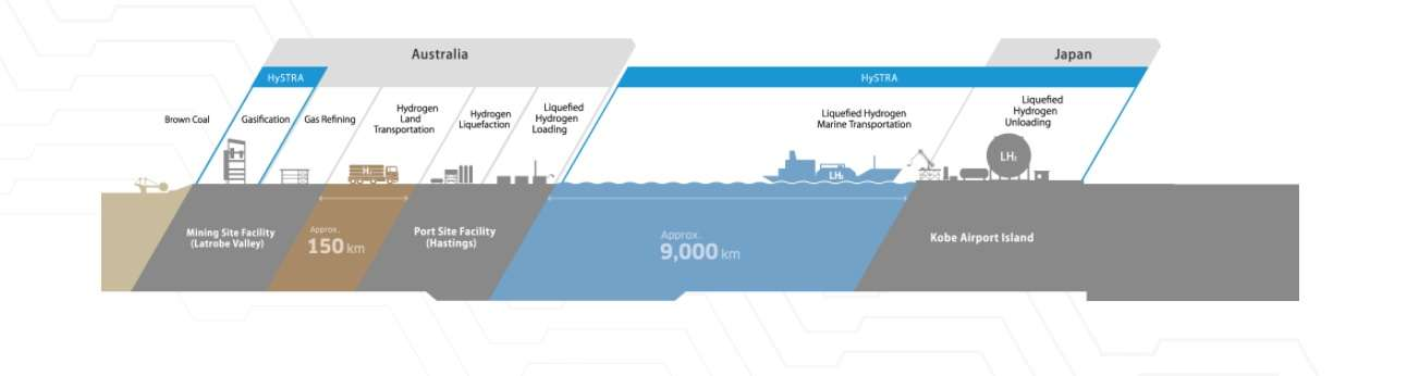 HySTRA project hydrogen