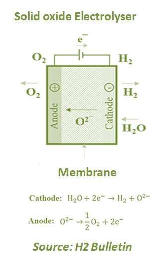 Solid Oxide Electrolyser