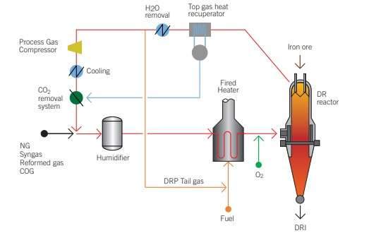 Standard ENERGIRON process flowsheet.