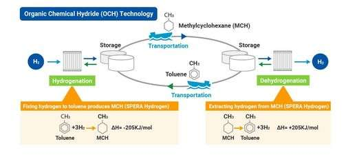 The SPERA Hydrogen system plan