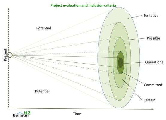 Hydrogen electrolyser projects methodology