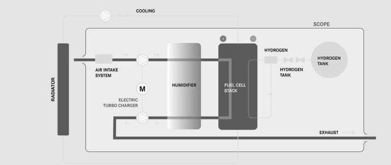 Trucks fuel cell