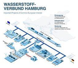Airbus, ArcelorMittal, MHI, Shell and eight others establish Hamburg Hydrogen Network