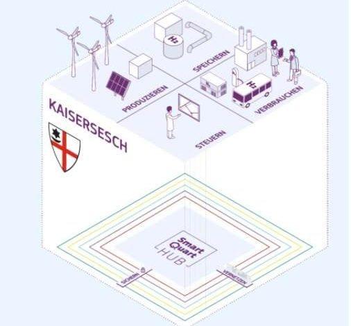 Elogen electrolyser for Germany SmartQuart project