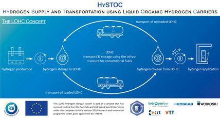 LOHC Concept HySTOC