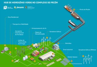 Linde, Pecém Complex partners for Green Hydrogen HUB in Brazil