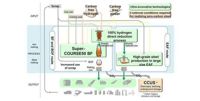 Nippon Steel decarbonise steel through hydrogen