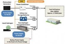 Panasonic to supply power using hydrogen and fuel cell under RE100 initiative