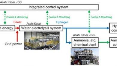 Asahi Kasei, JDC partner for mega hydrogen production system