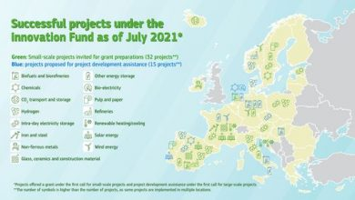 EU approves €122 million for decarbonisation projects, include hydrogen