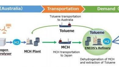 Eneos, Origin Energy to develop Japan-bound hydrogen supply chain in Australia