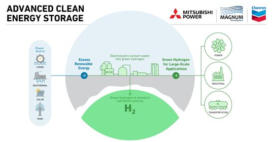 Chevron joins Magnum & Mitsubishi in Aces's hydrogen project