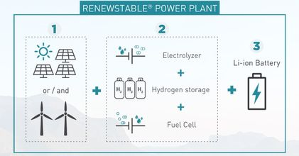Ballard, HDF Energy constructs Hydrogen Power Plant in French Guiana