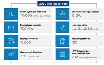 NSW government hydrogen strategy to provide $3B incentives