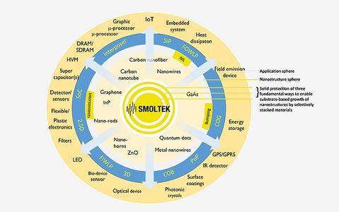Smoltek works on nanofiber-based cell material for electrolysers